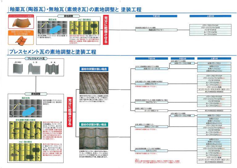 水谷ペイント屋根塗装施工マニュアル1