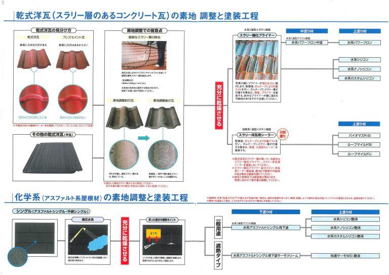 水谷ペイント屋根塗装施工マニュアル2